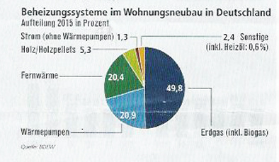 Beheizungssysteme im Wohnungsneubau in Deutschland