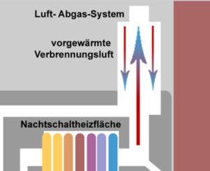 Effiziente Energienutzung bei neuen Heizungsanlagen