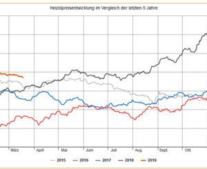 Regionale Unterschiede bei der Heizöl-Preisentwicklung